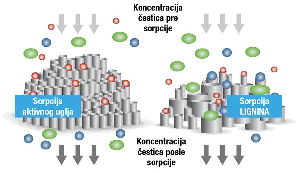 Hidrolizovani Lignin
