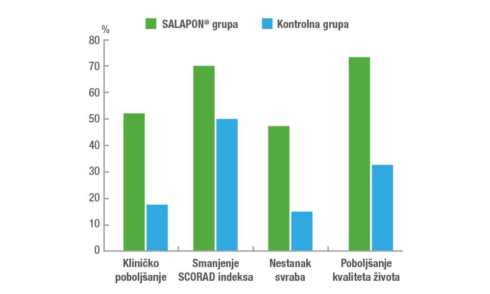 SALAPON® može da se preporuči kao početna terapija za pacijente sa blagom formom atopijskog dermatitisa.