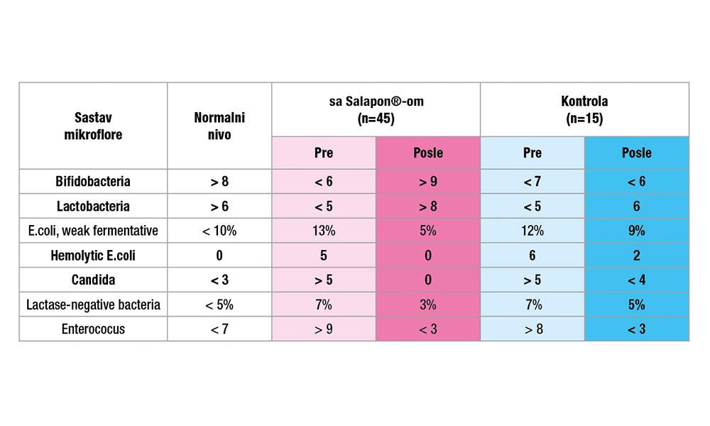 SALAPON® ima pozitivan uticaj na intestinalnu mikrofloru nakon 14 dana primene